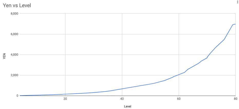 マイクリ レベル vs 円価格